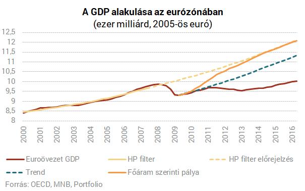 Orbán és Matolcsy rakétára ülteti a magyar gazdaságot