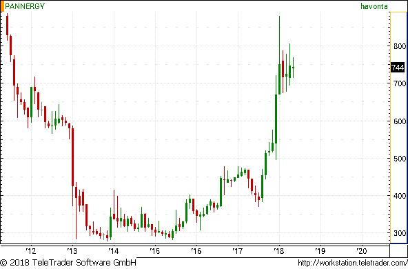 Fontos időszak előtt áll a PannErgy - Mikor indulhat el felfelé az árfolyam?