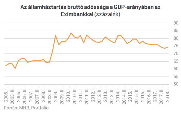 Három hónap alatt majdnem 700 milliárddal nőtt Magyarország adóssága