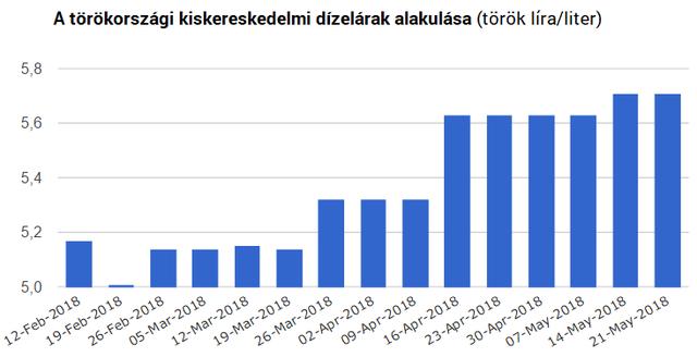 Üzemanyagár-robbanás vár Törökországra?