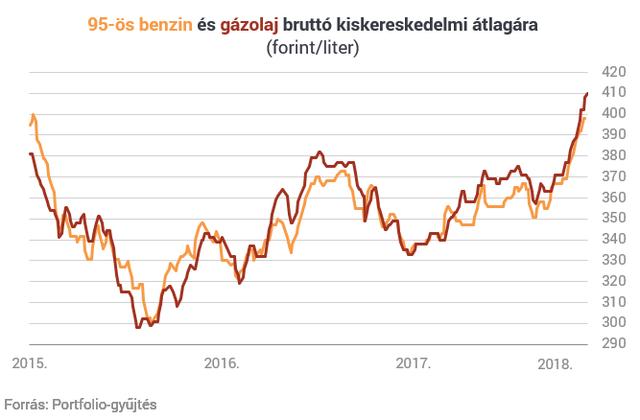 Hiába esik az olaj, tovább drágul a dízel