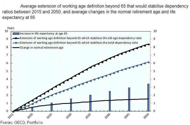 7 évvel emelkedhet Magyarországon a nyugdíjkorhatár, ha így csökken a munkaerő