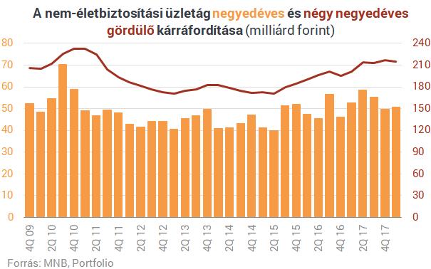 Szárnyalnak a magyar biztosítók, de van itt egy nagy bökkenő