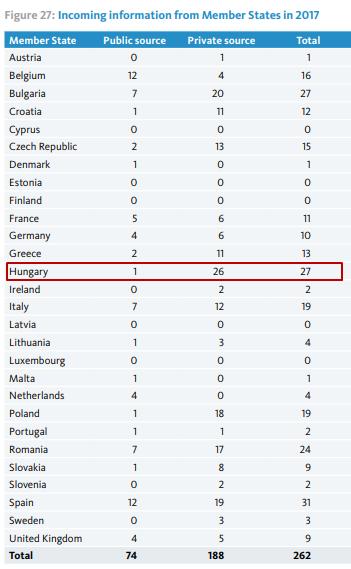 Európa élvonalában Magyarország az EU-pénzes csalásokban