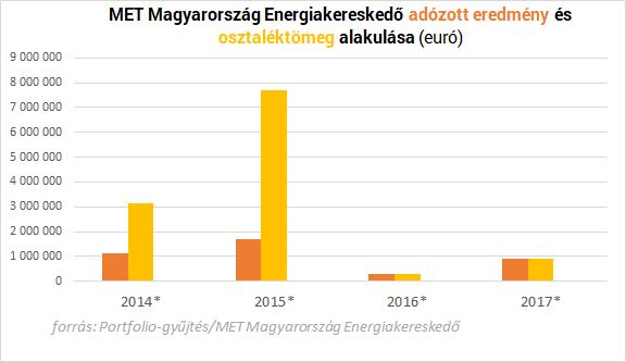 Milliárdokat kaszált az állam az áram- és gázszámlákon