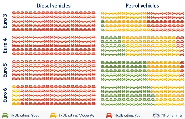 A legújabb autók is elhasaltak, még a legmodernebb dízelautók sem tiszták
