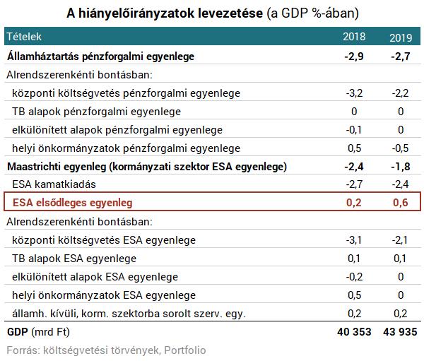 Olyat léphet az Orbán-kormány jövőre, amire 10 éve nem volt példa