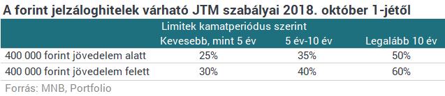 Megjött az MNB bejelentése: így nyúl bele Magyarország a lakáshitelezésbe