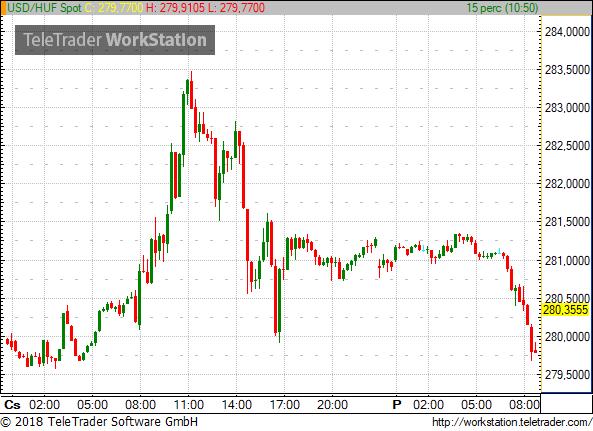 popularne sklepy wspaniały wygląd najlepsza wartość PORTFOLIO.HU   Hungary forint soars against the euro