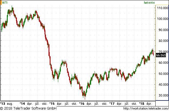 Különös dolog történik az olajjal, évek óta nem volt ilyen