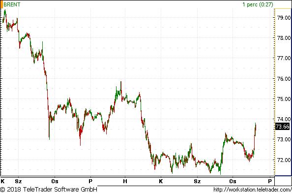 Mi történik az olajjal? Egyre idegesebb a piac