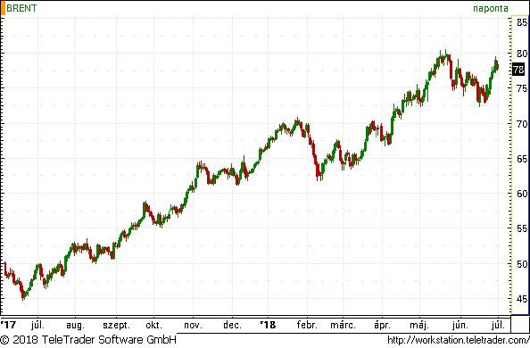 Több olajat termelt júniusban az OPEC, mégis csúcsközelben maradt az árfolyama