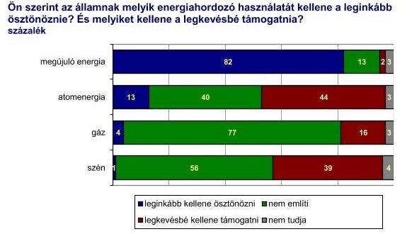 Paks 2: a többség nem kér belőle - Kétharmad az orosz hitel ellen