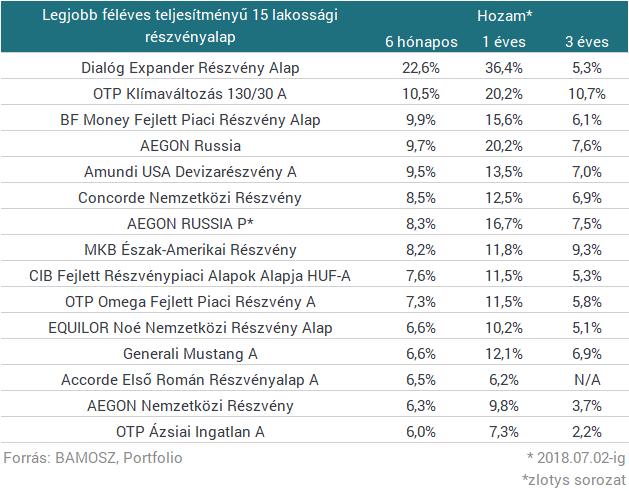 Durva vihar vágta földhöz a magyar befektetéseket: 30% is lehet a bukó
