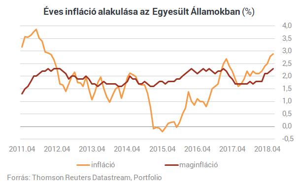 Több mint hatéves csúcson az amerikai infláció