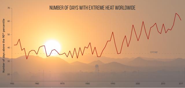 Gyorsulni látszik a klímaváltozás - Az elmúlt négy év volt a legmelegebb
