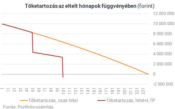 Most lesz csak igazán érdekes a 0%-os magyar lakáshitel