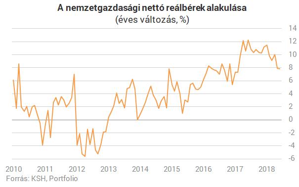 Az áremelkedés nyírja ki a magyar bérrobbanást