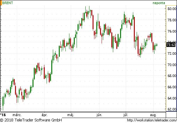 Meglepő adatra drágul az olaj - Bejelentésre várnak a piacon
