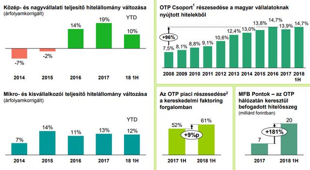 Nem tett le az OTP további bankvásárlásokról