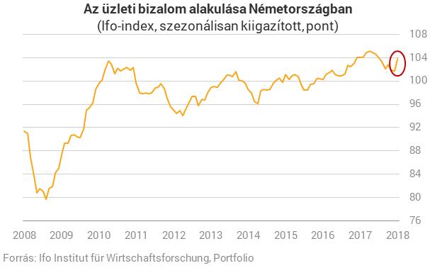 e918d54e9d Váratlanul nagyot ugrott a legfontosabb német konjunktúra-index ...