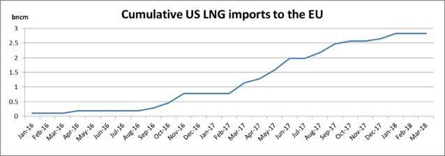 Egyre több amerikai földgázt fog venni az EU