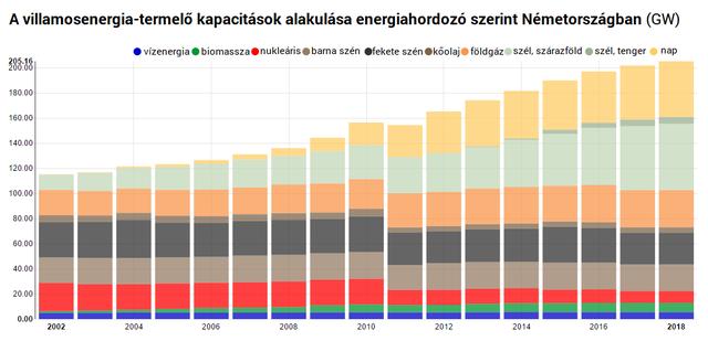 Sorra dönti a napenergia rekordokat Németország, ünneplésre még sincs ok