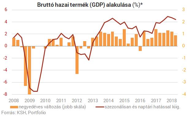 8dc9f0bd8c Lassul a gazdaság, de kitart a dinamikus GDP-bővülés | PORTFOLIO.HU
