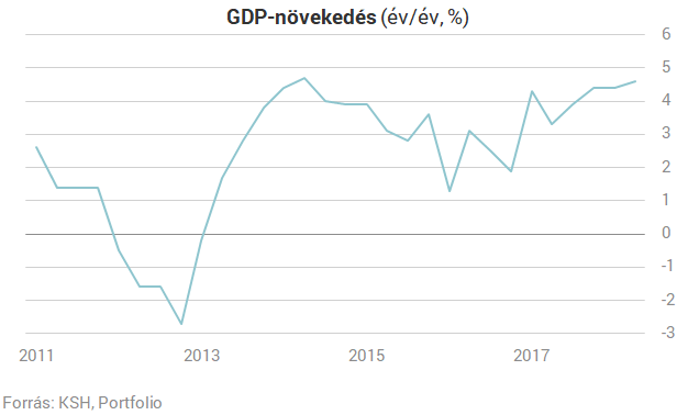 Akkor most lassult vagy gyorsult a magyar gazdaság? Tegyük rendbe!