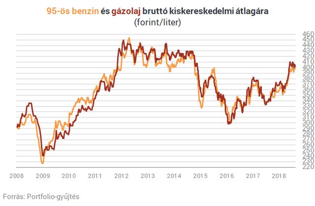 Egy tollvonással 600 forintig küldhetik a benzinárat - Állítják, vége lehet a magyar autósok jó világának