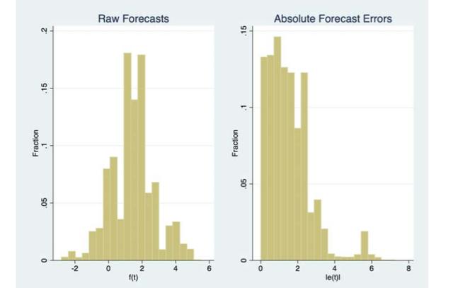 Ezért kellenek a közgazdászok: iszonyú sok pénz múlik egy jó előrejelzésen