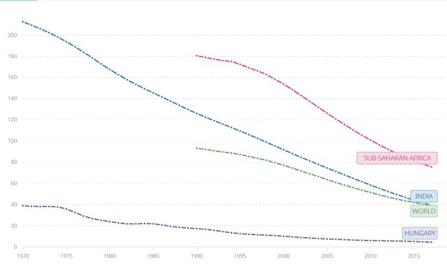Vérfagyasztó igazság: 56 millió gyerek fog meghalni gyógyítható betegségekben