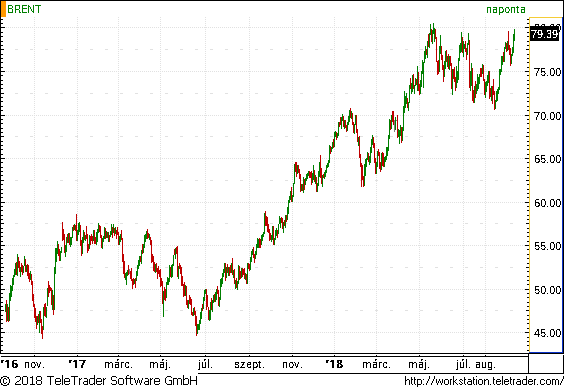 Komolyan veszi az OPEC a vállalását, de így is túlkínálatos lehet az olajpiac