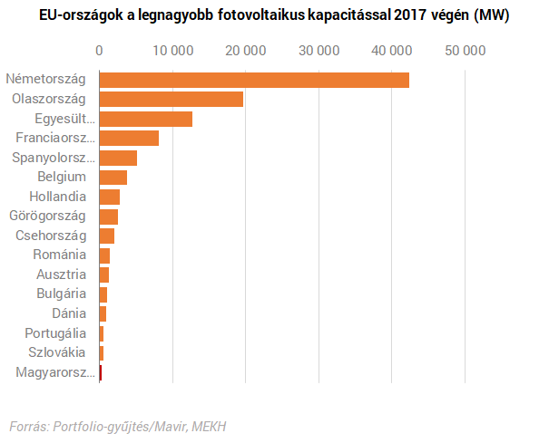Óriási napenergia-rekord dőlhet meg idén Magyarországon