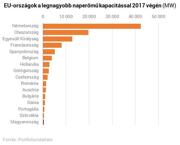 Óriási fellendülés előtt állt a magyar napenergia - Egy kormányrendelet megakasztotta