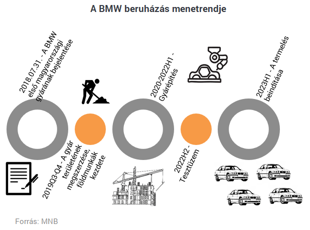 beruházási projektek az interneten 2020-ban)