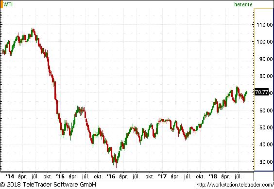 Hurrikán hajtja fel az olaj árát