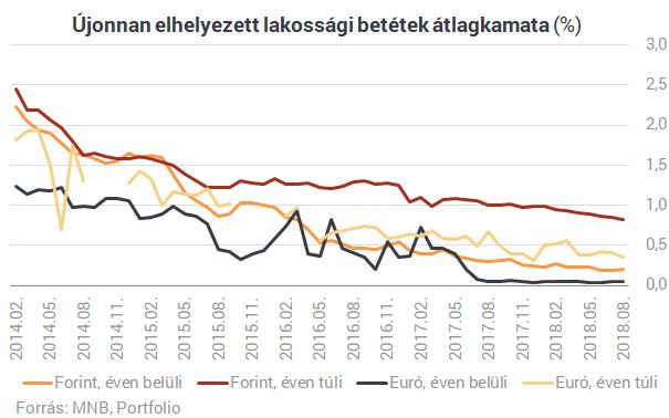 Lakáshitelek: megdőlt a történelmi rekord Magyarországon