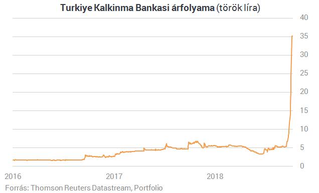 Erdogan veje felbeszélte egy bank árfolyamát, hétszerezett egy hónap alatt