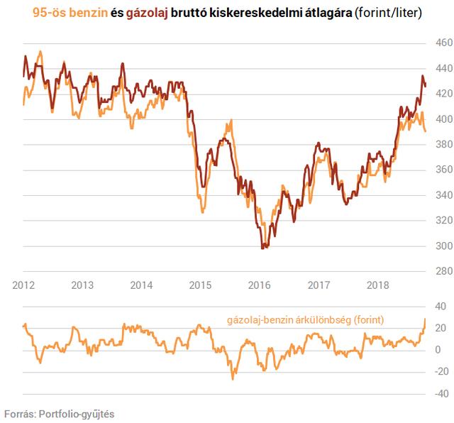 Szerdától emelkedik a gázolaj ára