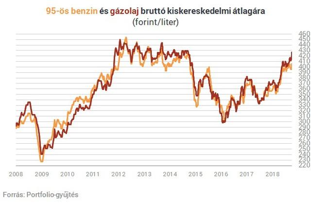 Sosem látott szintre drágulhat az üzemanyag Magyarországon