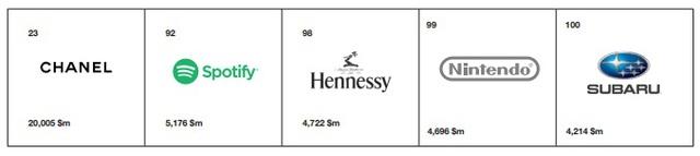 3a3383f780 Itt vannak a világ legértékesebb márkái   PORTFOLIO.HU