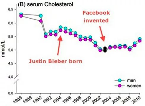 A Facebook semlegesítette Justin Bieber koleszterincsökkentő hatását