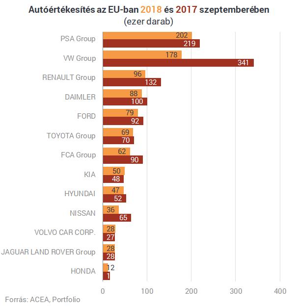 Drámai visszaesés az európai autóeladásokban