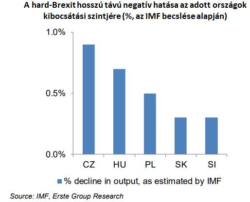 ec55ba41f928 Magyarországnak különösen fájna a durva Brexit | PORTFOLIO.HU