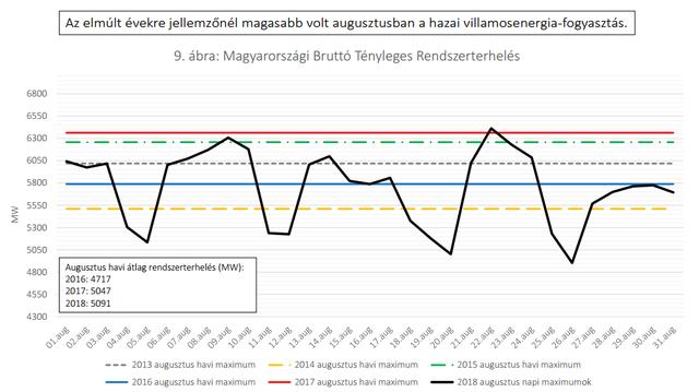 Nőtt a magyar áramellátás importfüggősége