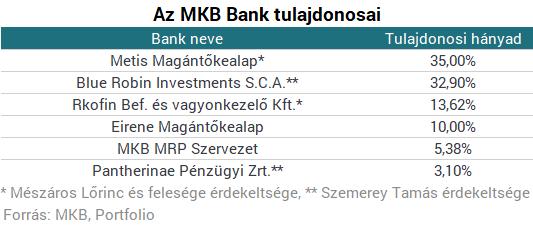 Itt az MNB-engedély: ők most az MKB tulajdonosai