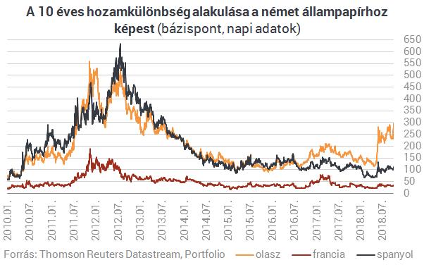 Küszöbön az újabb nagy válság, bedőlhet tőle az euró