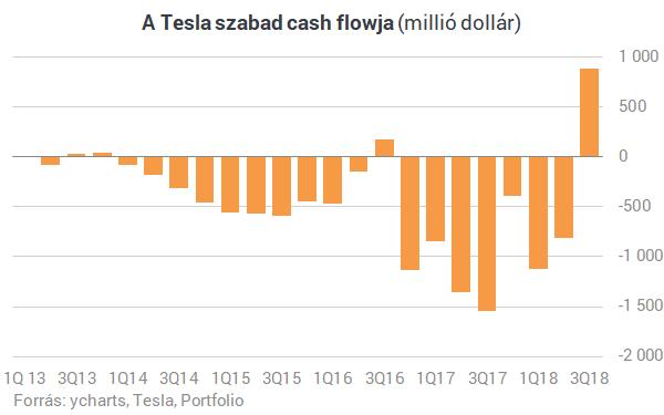 Történelmi sikert ért el a Tesla - Masszívan nyereségesen gyárt elektromos autókat