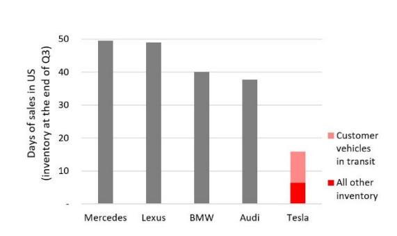 Elon Musk szép csendben hadat üzent az Audinak, a BMW-nek és a Mercedesnek